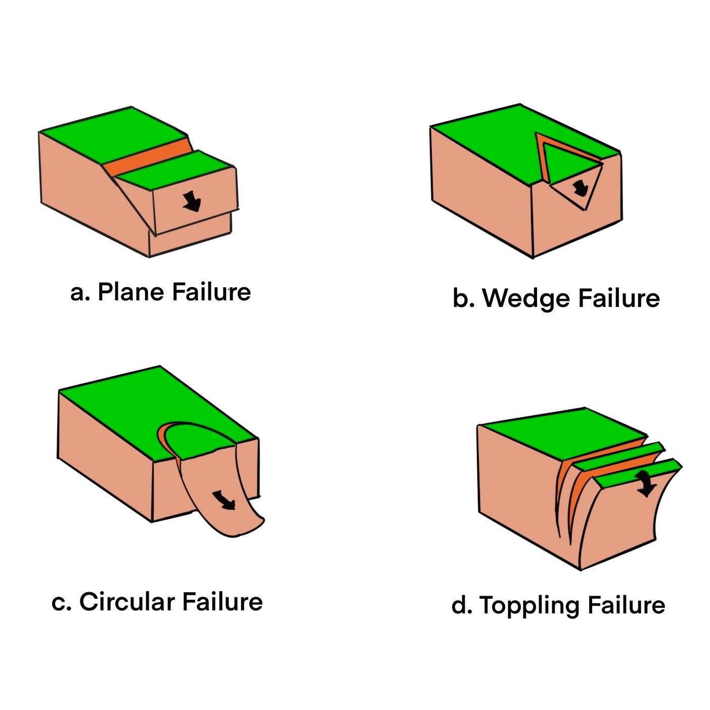 Types of Slope Failure - plane failure, wedge failure, circular failure, toppling failure
